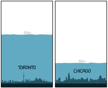 Thickness of the ice sheet covering the location of Toronto and Chicago compared with the current skyline. (Cropped from xkcd. https://xkcd.com/1225/)